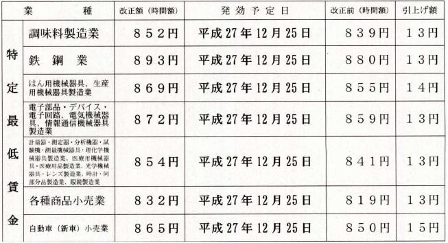 賃金 千葉 県 最低